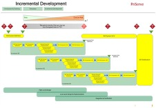 Incremental Developmental Model