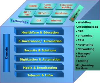 Major Areas of IT